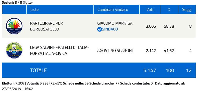 Borgosatollo: risultati elezioni comunali 2019 - nuovo sindaco-2