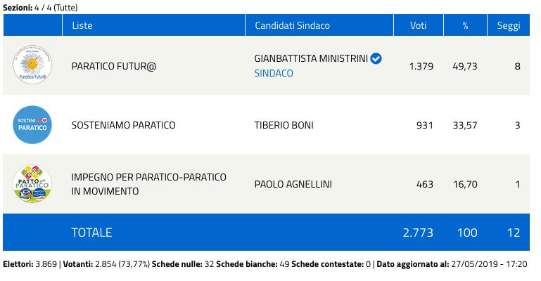 Paratico: risultati elezioni comunali 2019 - nuovo sindaco-2
