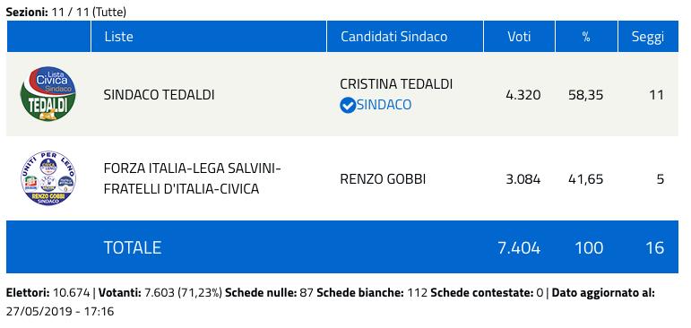 Leno: risultati elezioni comunali 2019 - nuovo sindaco-2