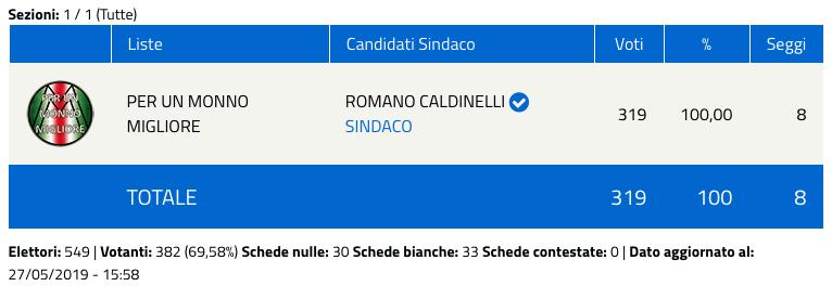 Monno: risultati elezioni comunali 2019 - nuovo sindaco-2
