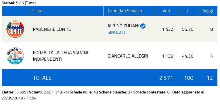 Padenghe sul Garda: risultati elezioni comunali 2019 - nuovo sindaco-2