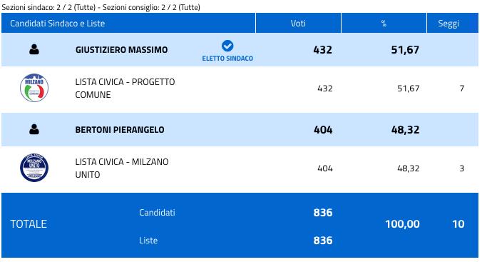 Milzano: risultati elezioni comunali 2018 - nuovo sindaco