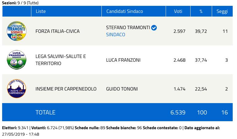 Carpenedolo: risultati elezioni comunali 2019 - nuovo sindaco-2