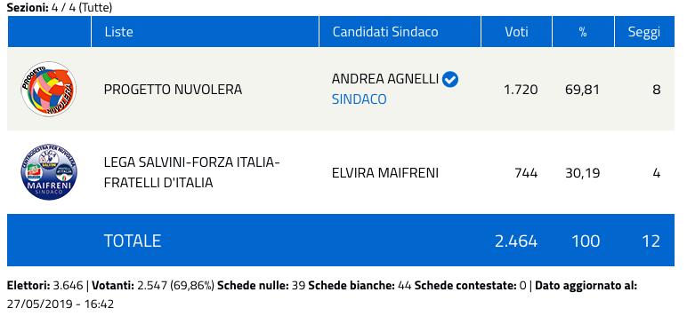 Nuvolera: risultati elezioni comunali 2019 - nuovo sindaco-2