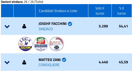Comunali 2019 a Lumezzane, risultati ballottaggio-2