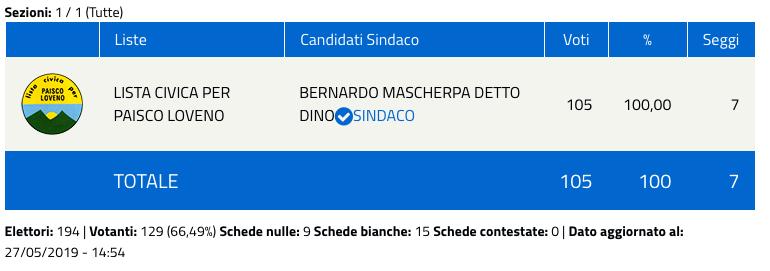 Paisco Loveno: risultati elezioni comunali 2019 - nuovo sindaco
