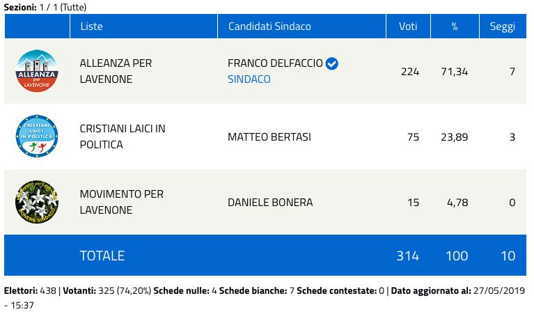 Lavenone: risultati elezioni comunali 2019 - nuovo sindaco-2