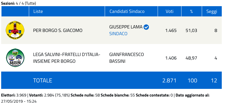 Borgo San Giacomo: risultati elezioni comunali 2019 - nuovo sindaco-2