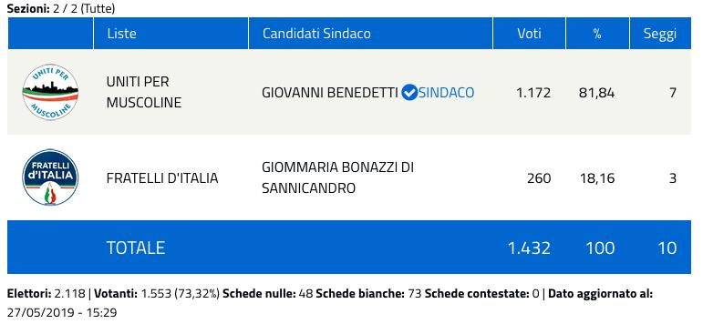 Muscoline: risultati elezioni comunali 2019 - nuovo sindaco-2