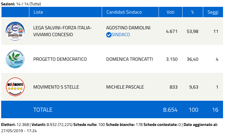 Concesio: risultati elezioni comunali 2019 - nuovo sindaco-2