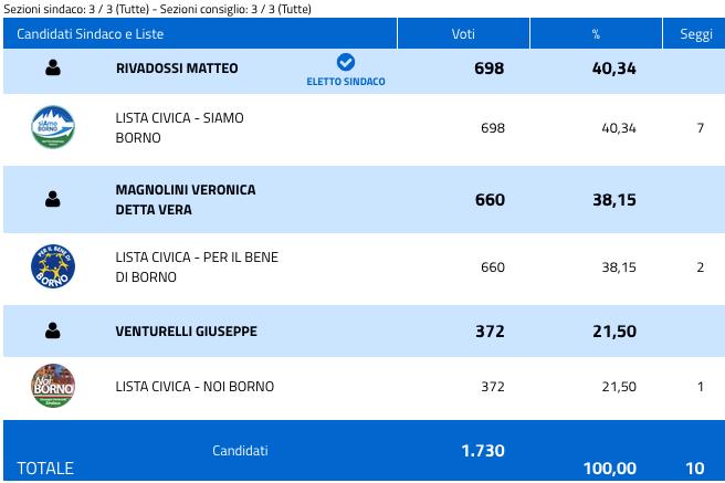Borno: risultati elezioni comunali 2018 - nuovo sindaco