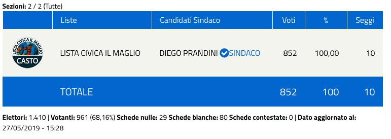 Casto: risultati elezioni comunali 2019 - nuovo sindaco-2