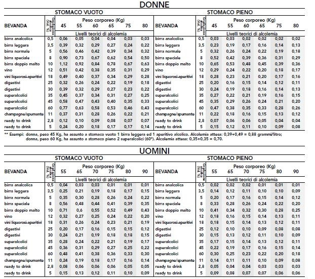 tabella alcol-2