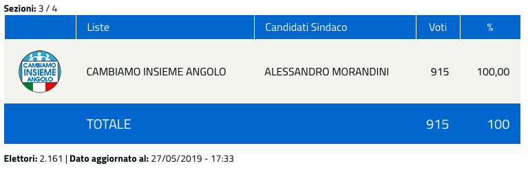 Angolo Terme: risultati elezioni comunali 2019 - nuovo sindaco-2