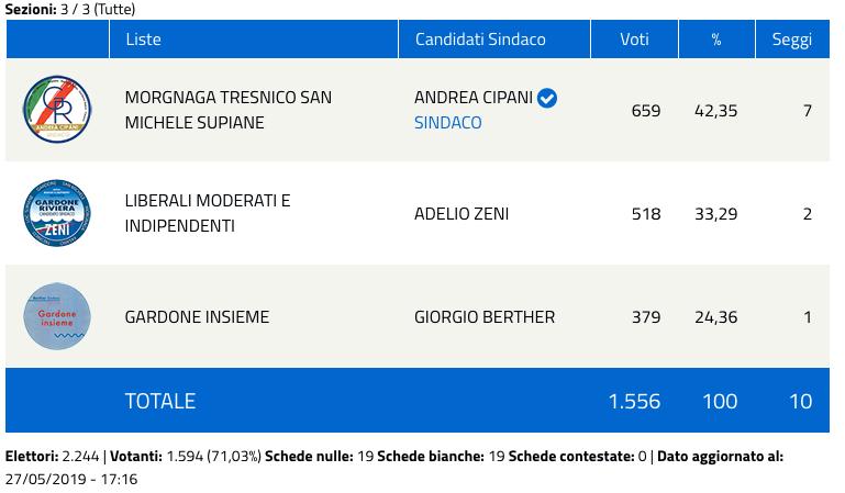 Gardone Riviera: risultati elezioni comunali 2019 - nuovo sindaco-2
