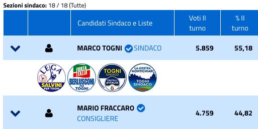 Comunali 2019 a Montichiari, risultati ballottaggio-4
