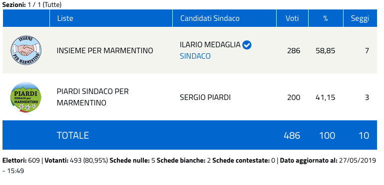 Marmentino: risultati elezioni comunali 2019 - nuovo sindaco-2