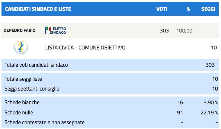 Paspardo: risultati elezioni comunali 2017 - nuovo sindaco-2
