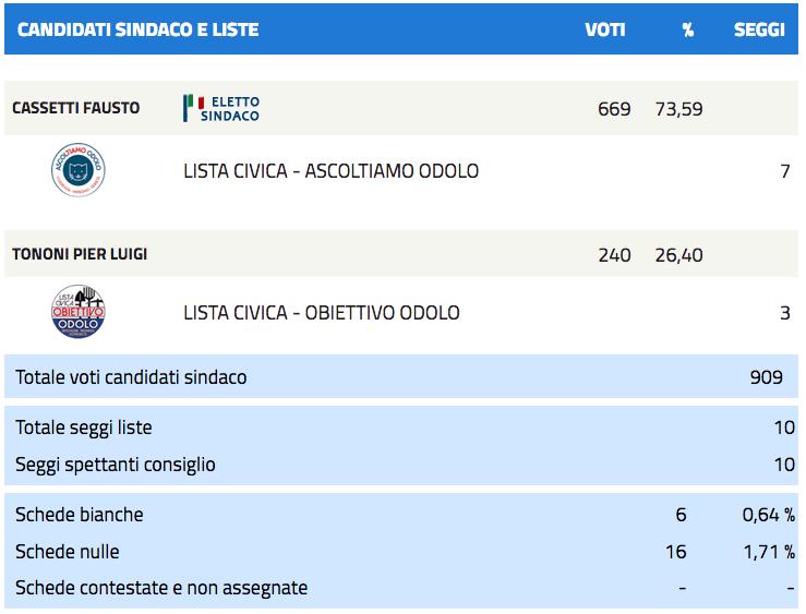 Odolo: risultati elezioni comunali 2017 - nuovo sindaco-2