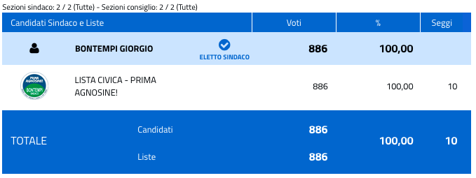 Agnosine: risultati elezioni comunali 2018 - nuovo sindaco