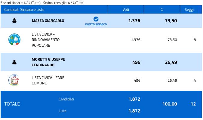 Offlaga: risultati elezioni comunali 2018 - nuovo sindaco