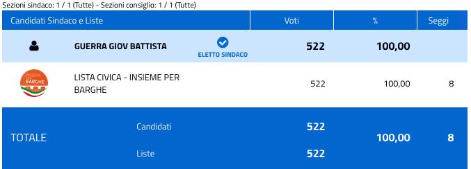 Barghe: risultati elezioni comunali 2018 - nuovo sindaco