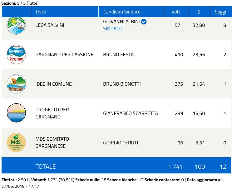 Gargnano: risultati elezioni comunali 2019 - nuovo sindaco-2